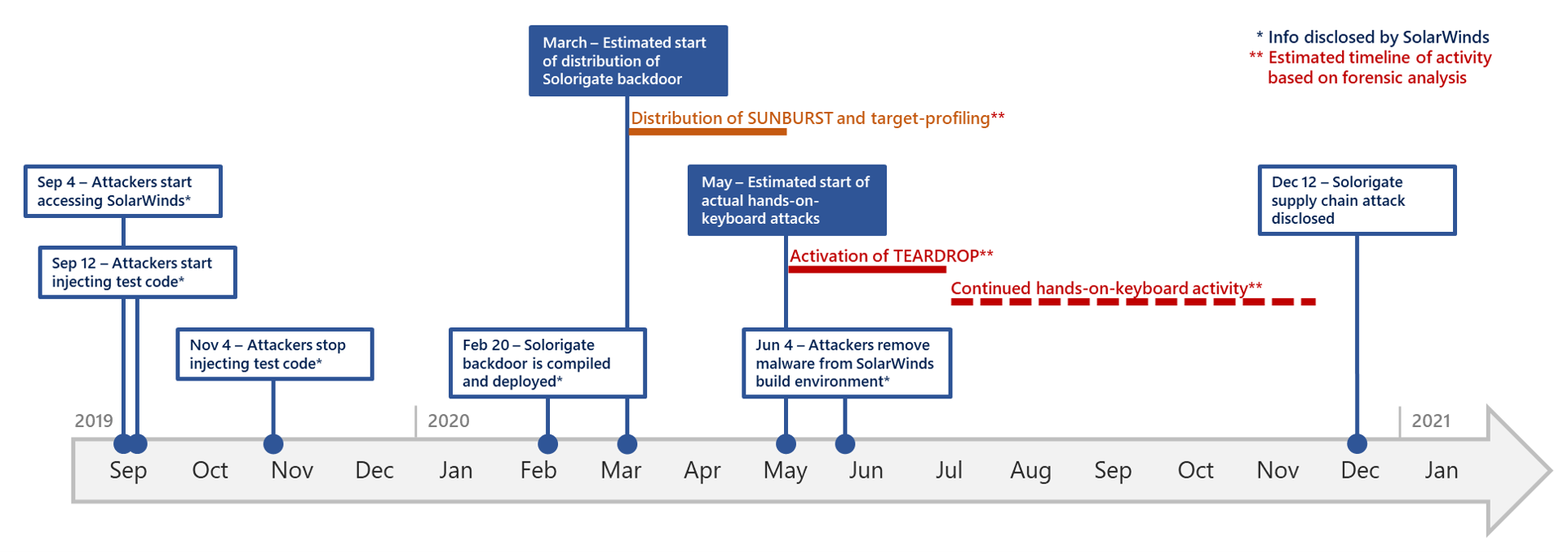 Timeline of Solorigate attack, by Microsoft