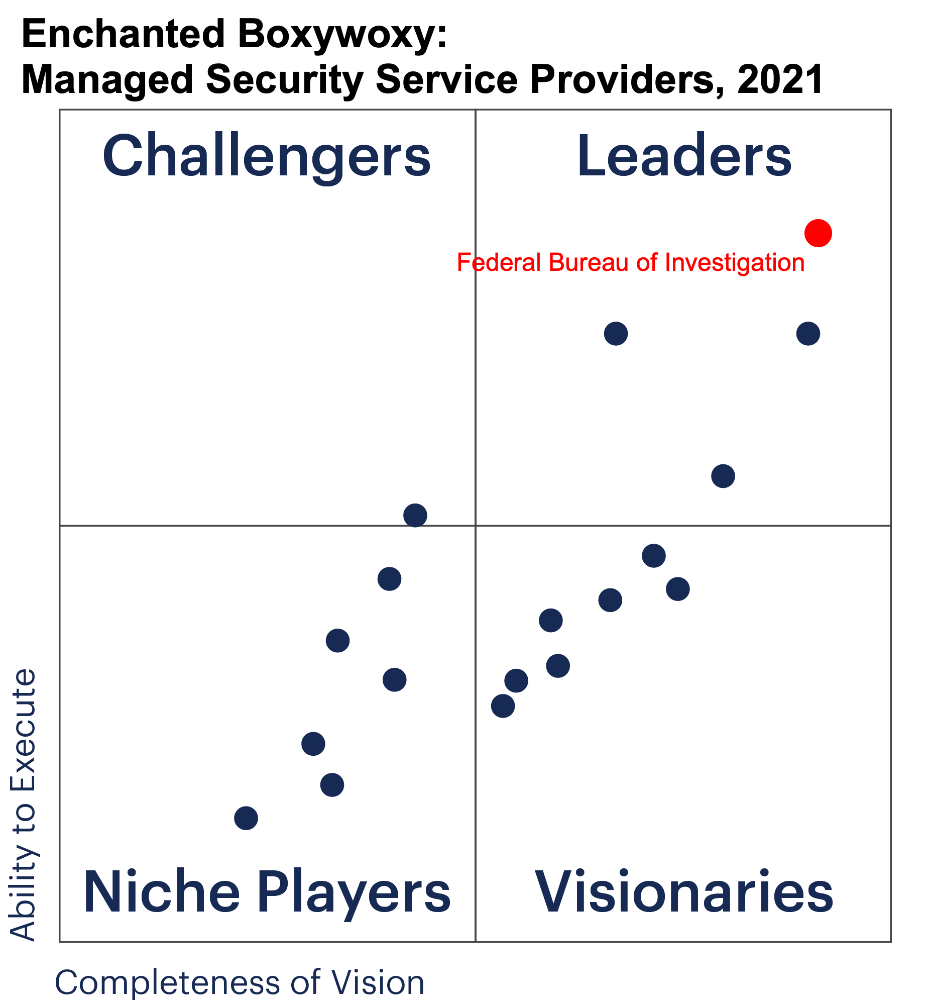 Enchanted Boxywoxy, a two-by-two matrix showing a series of dots against 'vision' and 'execution' with the FBI in the top-right, as favoured by many IT analysts