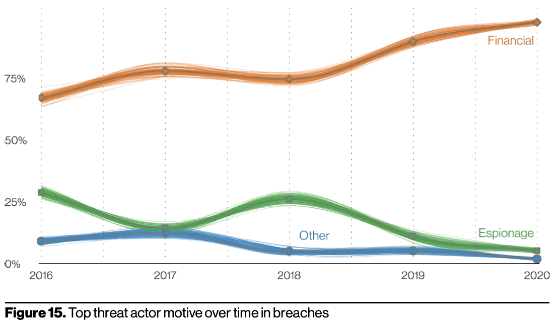 Financial motivations dominate cyber security incidents and breaches