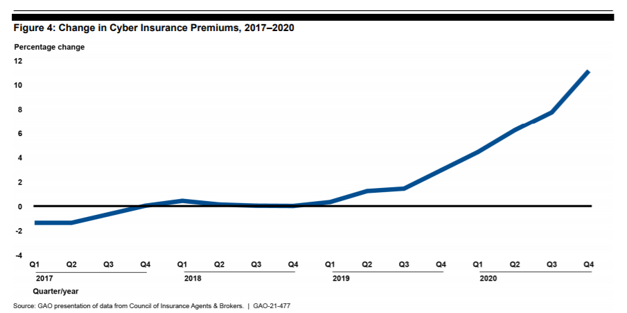 Increases in cyber cyber insurance policy costs were up 10% at the end of 2020 (image credit: Government Accountability Office)